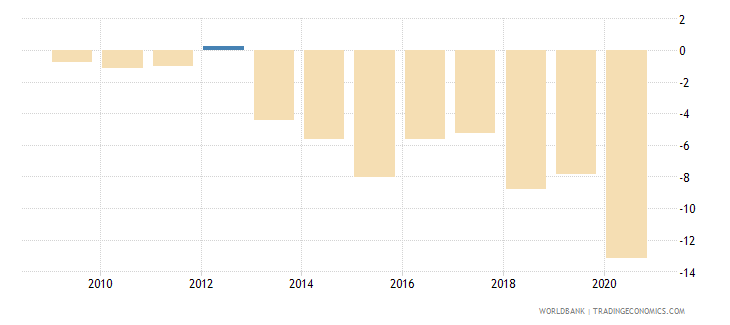 zambia net lending   net borrowing  percent of gdp wb data
