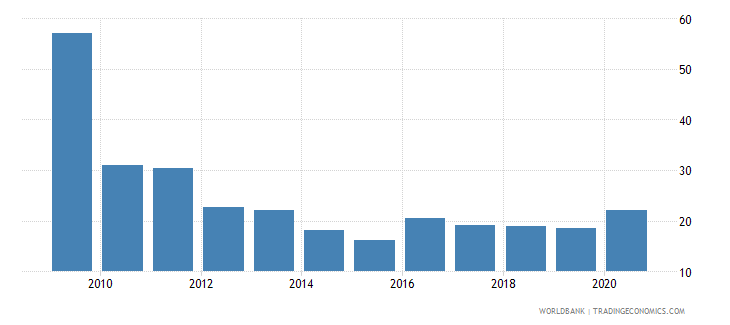 zambia net oda received percent of central government expense wb data