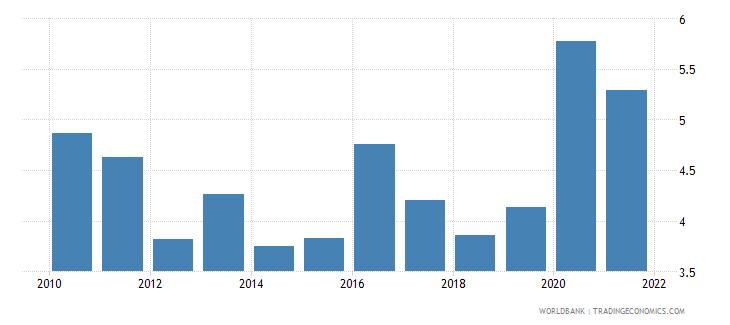 zambia net oda received percent of gni wb data