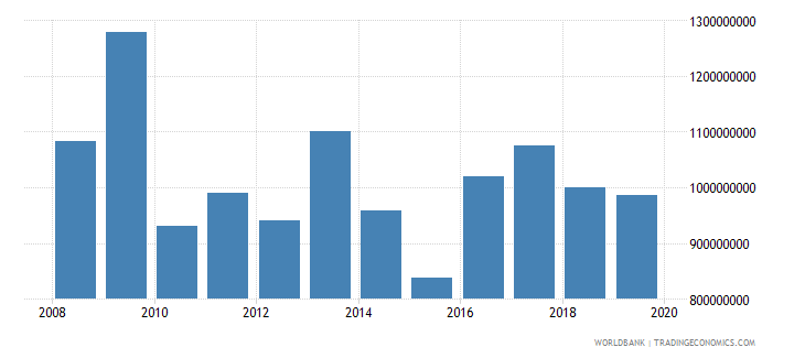 zambia net official development assistance and official aid received constant 2007 us dollar wb data