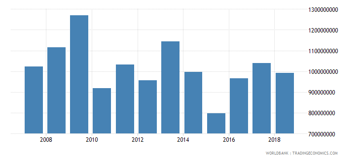 zambia net official development assistance received current us$ cd1 wb data