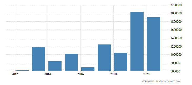 zambia net official flows from un agencies ilo current us$ wb data