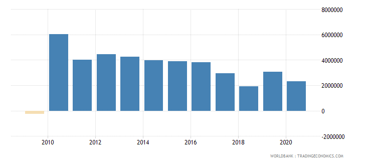 zambia net official flows from un agencies undp us dollar wb data