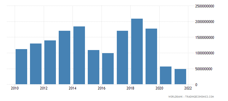 zambia net taxes on products us dollar wb data