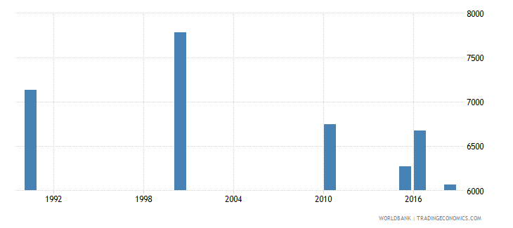 zambia number of deaths ages 5 14 years wb data