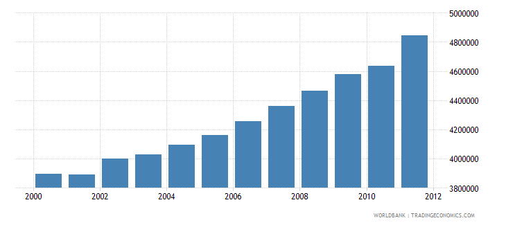 zambia number of people employed wb data