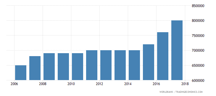 zambia number of people who are undernourished wb data
