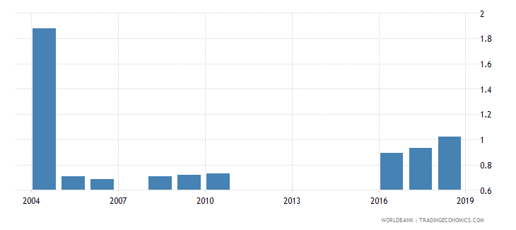 zambia nurses and midwives per 1 000 people wb data