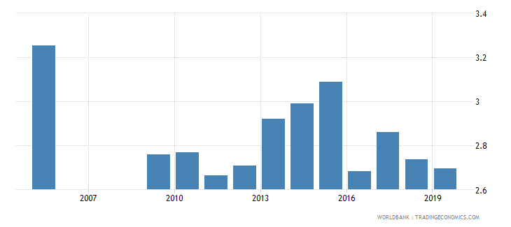 zambia pension fund assets to gdp percent wb data
