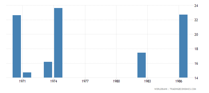 zambia percentage of graduates from tertiary education who are female percent wb data