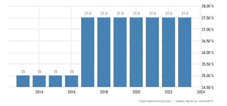 Zambia Personal Income Tax Rate