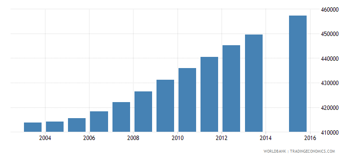zambia population age 0 total wb data
