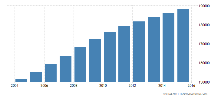 zambia population age 11 male wb data