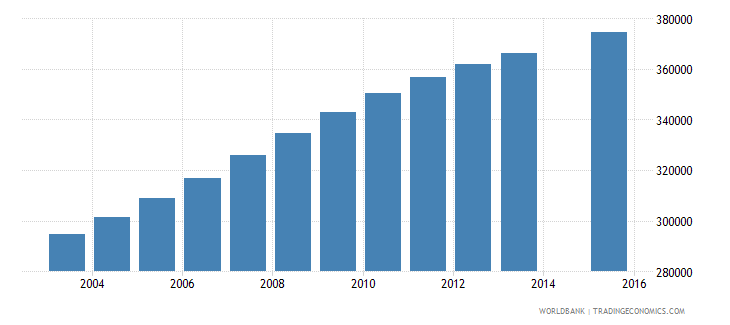 zambia population age 11 total wb data