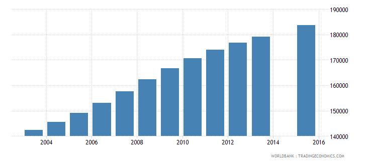 zambia population age 12 female wb data
