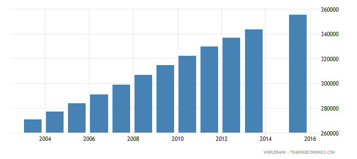 zambia population age 14 total wb data