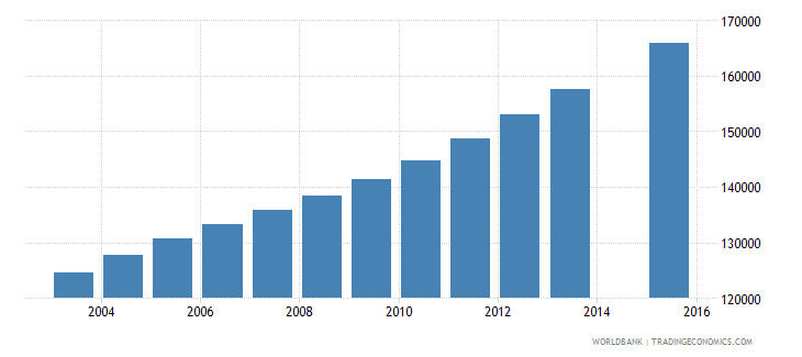 zambia population age 17 female wb data