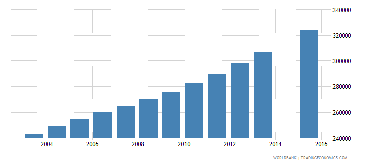 zambia population age 18 total wb data