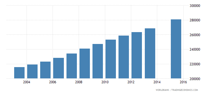 zambia population age 22 total wb data