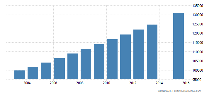 zambia population age 24 female wb data