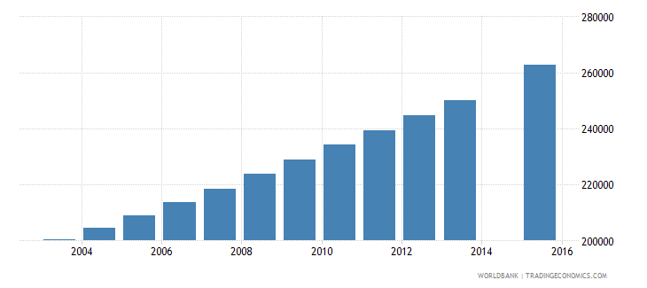 zambia population age 24 total wb data