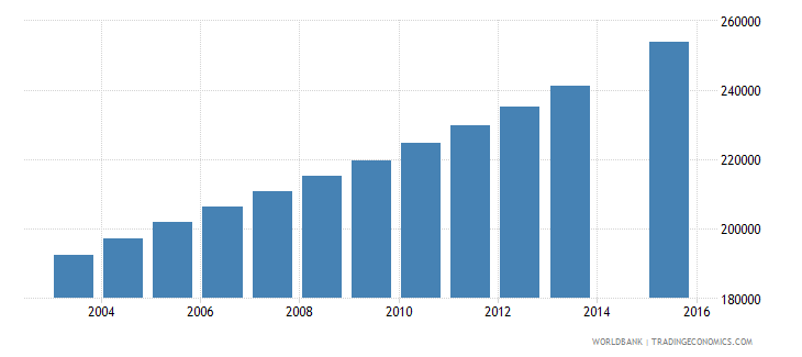 zambia population age 25 total wb data