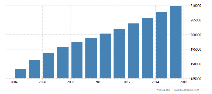 zambia population age 4 male wb data