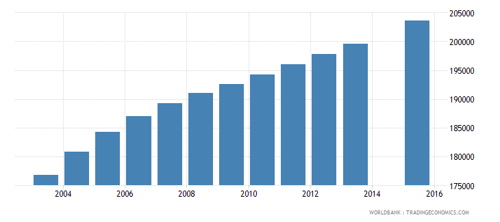zambia population age 5 female wb data