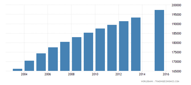 zambia population age 7 female wb data