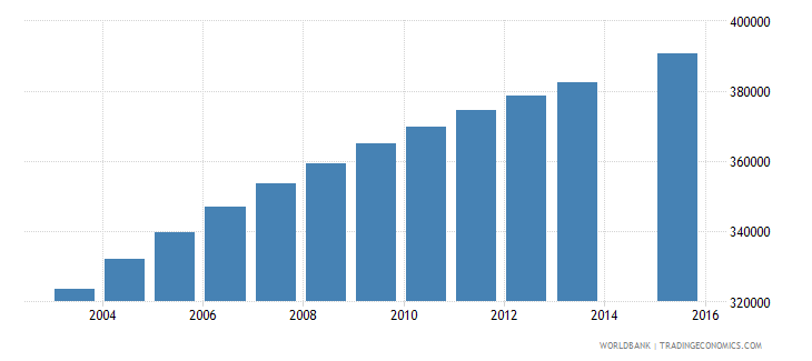 zambia population age 8 total wb data