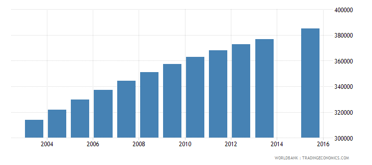 zambia population age 9 total wb data