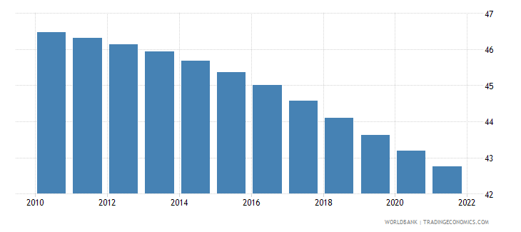 zambia population ages 0 14 female percent of total wb data