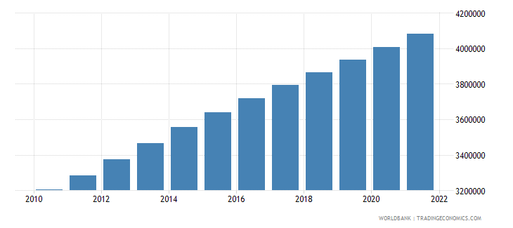 zambia population ages 0 14 female wb data