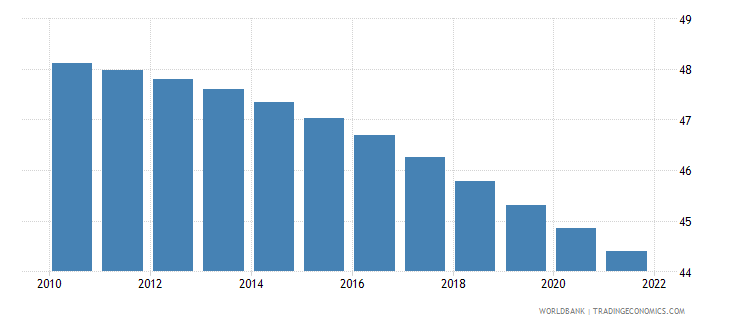 zambia population ages 0 14 male percent of total wb data