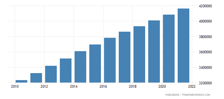 zambia population ages 0 14 male wb data