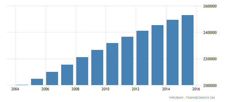 zambia population ages 10 16 total wb data