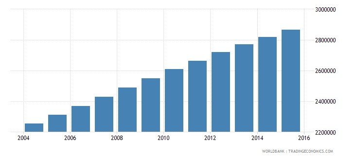 zambia population ages 10 17 total wb data