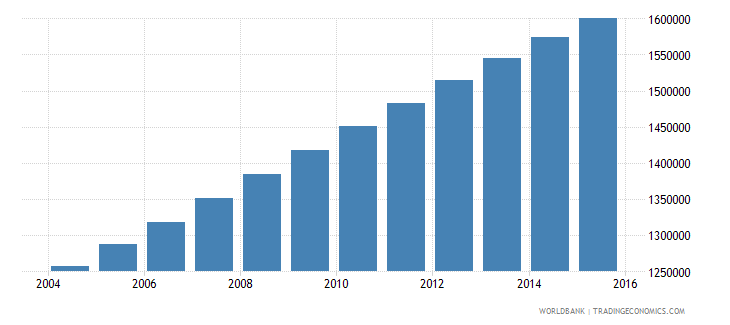 zambia population ages 10 18 male wb data