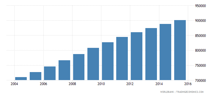zambia population ages 11 15 female wb data