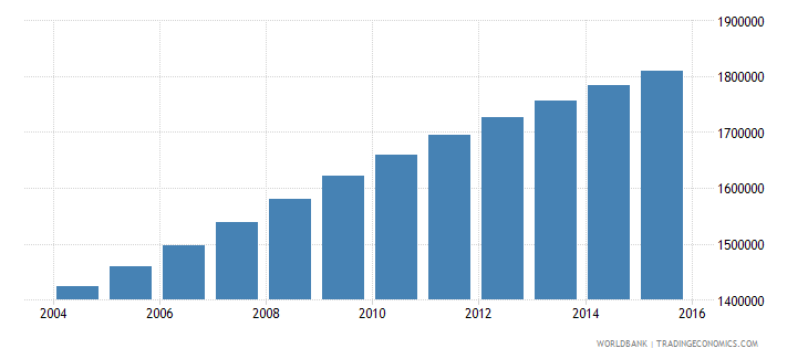zambia population ages 11 15 total wb data