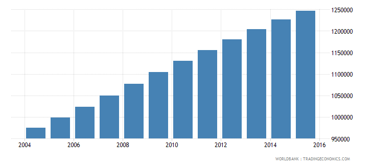zambia population ages 11 17 male wb data