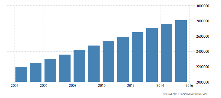 zambia population ages 11 18 total wb data