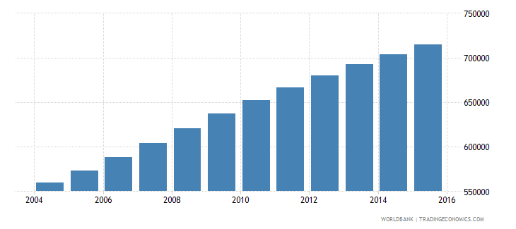 zambia population ages 12 15 female wb data