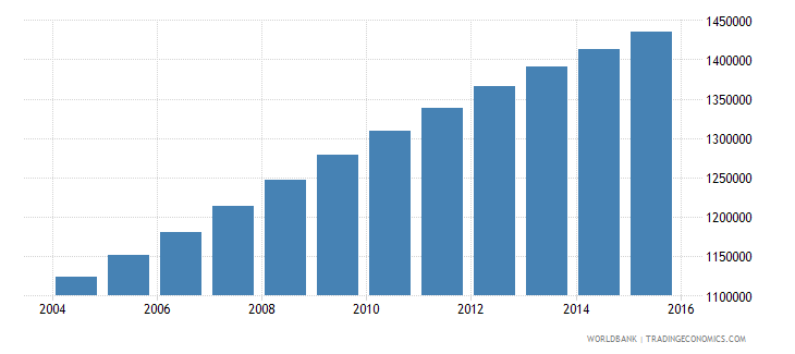 zambia population ages 12 15 total wb data