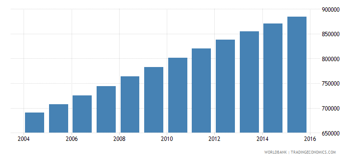 zambia population ages 12 16 female wb data