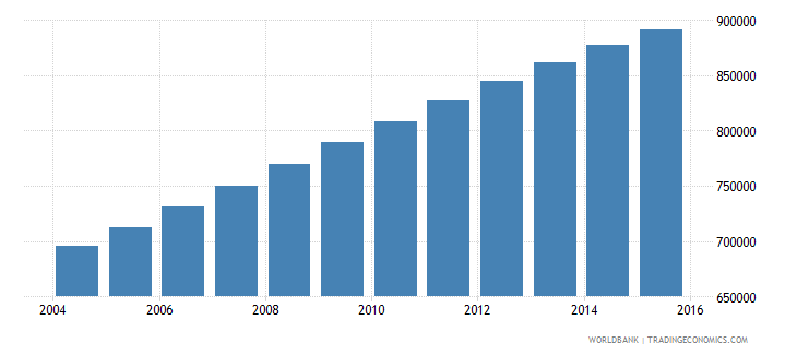 zambia population ages 12 16 male wb data
