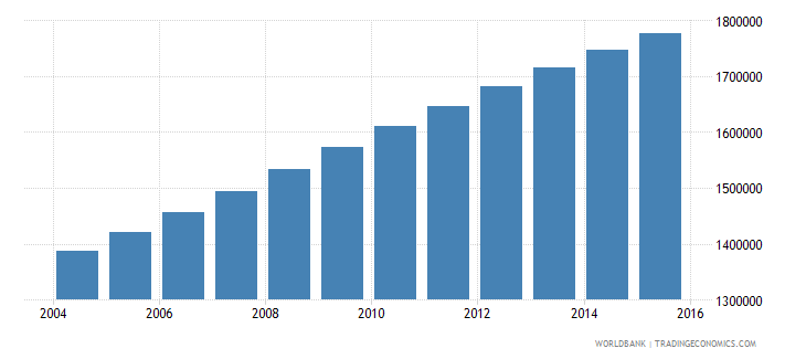 zambia population ages 12 16 total wb data