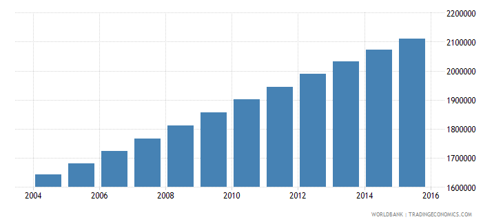 zambia population ages 12 17 total wb data