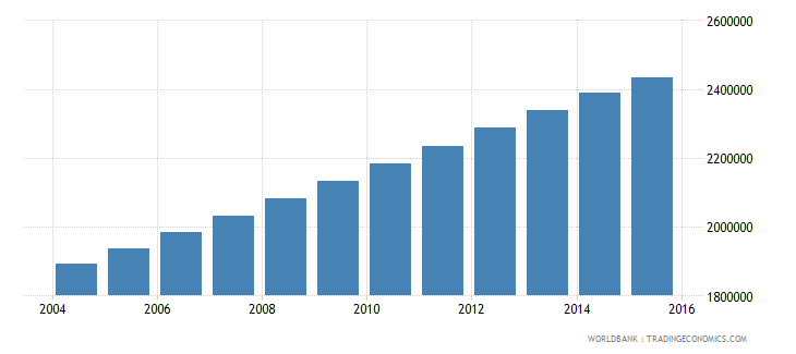 zambia population ages 12 18 total wb data