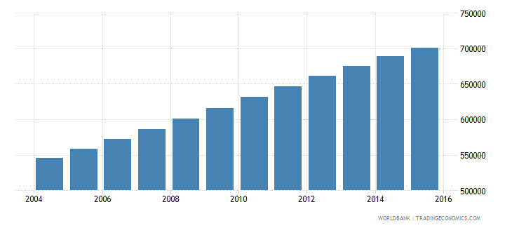 zambia population ages 13 16 female wb data